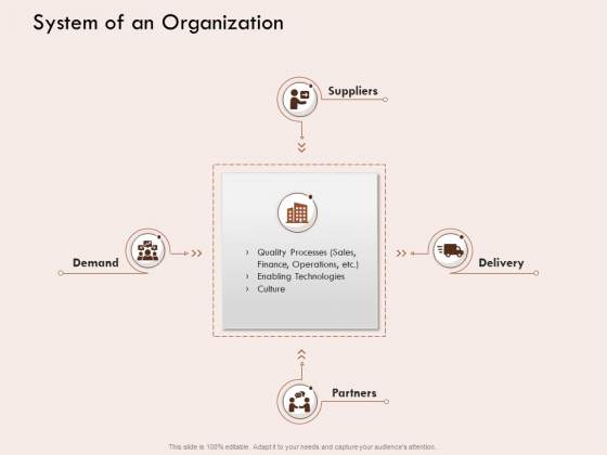 Steps Of Strategic Procurement Process System Of An Organization Ppt Layouts Designs Download PDF