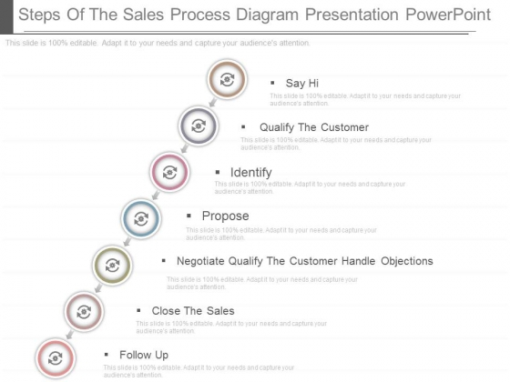 Steps Of The Sales Process Diagram Presentation Powerpoint