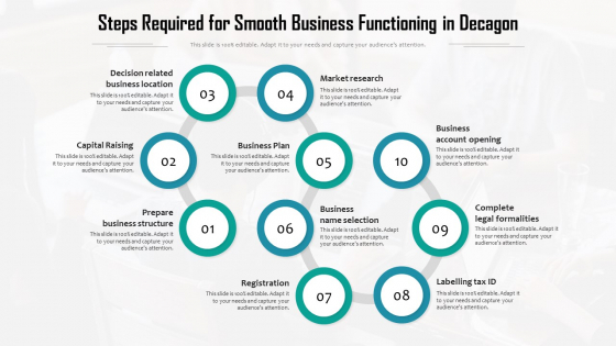 Steps Required For Smooth Business Functioning In Decagon Ppt PowerPoint Presentation Gallery Deck PDF