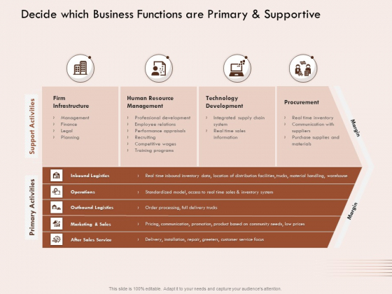Steps Strategic Procurement Process Decide Which Business Functions Primary Supportive Ppt Show Graphic Tips PDF