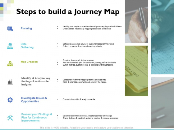 Steps To Build A Journey Map Ppt PowerPoint Presentation Show Good