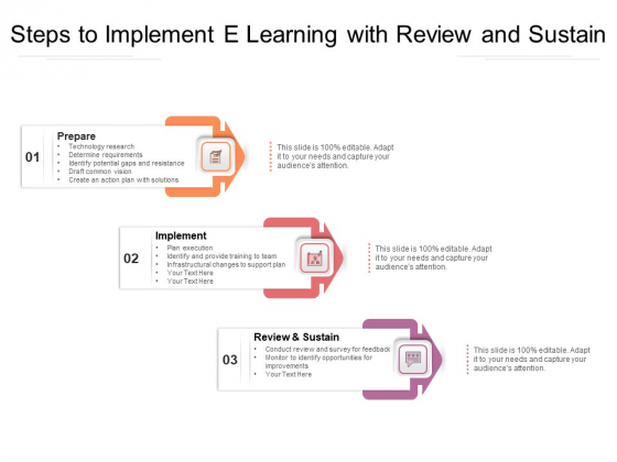 Steps To Implement E Learning With Review And Sustain Ppt PowerPoint Presentation Gallery Grid PDF