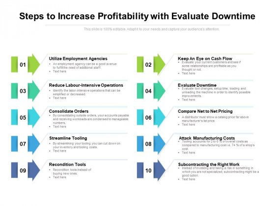 Steps To Increase Profitability With Evaluate Downtime Ppt PowerPoint Presentation Styles Example File PDF