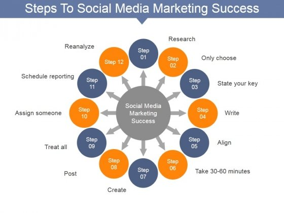 Steps To Social Media Marketing Success Ppt PowerPoint Presentation Inspiration Templates