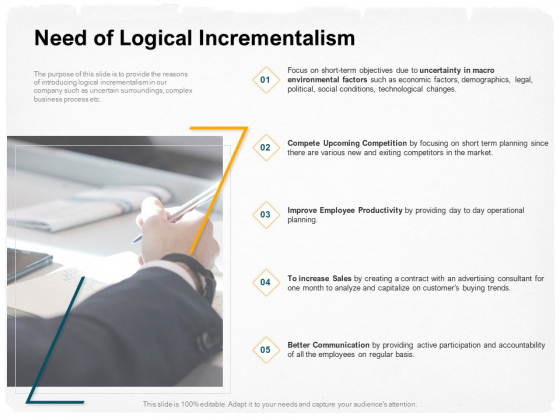 Stepwise Strategy Need Of Logical Incrementalism Ppt Layouts Example PDF