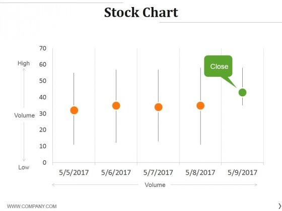 Stock Chart Ppt PowerPoint Presentation Ideas Brochure