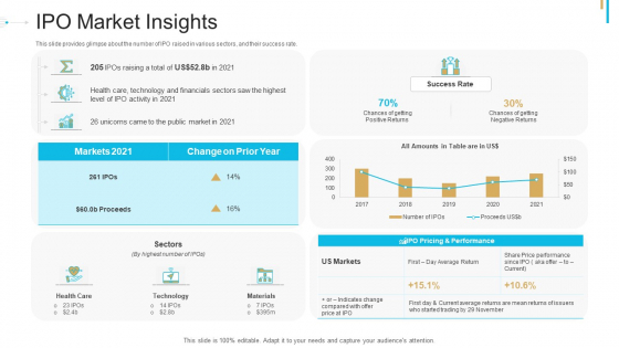 Stock Offering As An Exit Alternative IPO Market Insights Ppt Outline Master Slide PDF