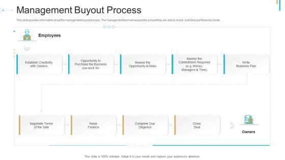 Stock Offering As An Exit Alternative Management Buyout Process Ppt Professional Slide Portrait PDF