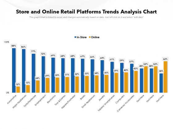 Store And Online Retail Platforms Trends Analysis Chart Ppt PowerPoint Presentation Inspiration Template PDF
