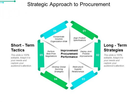 Strategic Approach To Procurement Ppt PowerPoint Presentation Outline Professional