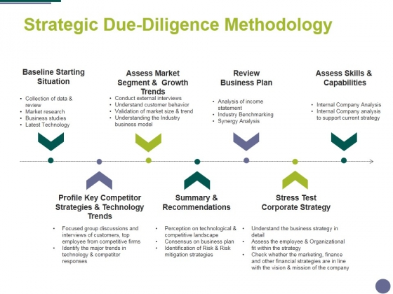 Strategic Due Diligence Methodology Ppt PowerPoint Presentation Gallery Slideshow