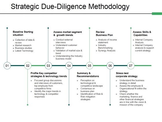 Strategic Due Diligence Methodology Ppt PowerPoint Presentation Icon Sample