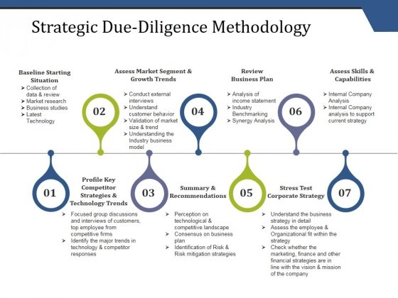 Strategic Due Diligence Methodology Ppt PowerPoint Presentation Pictures Summary