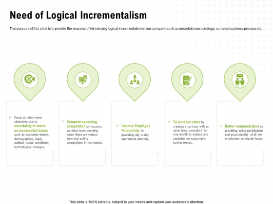 Strategic Growth Technique Need Of Logical Incrementalism Ppt Infographics Samples PDF