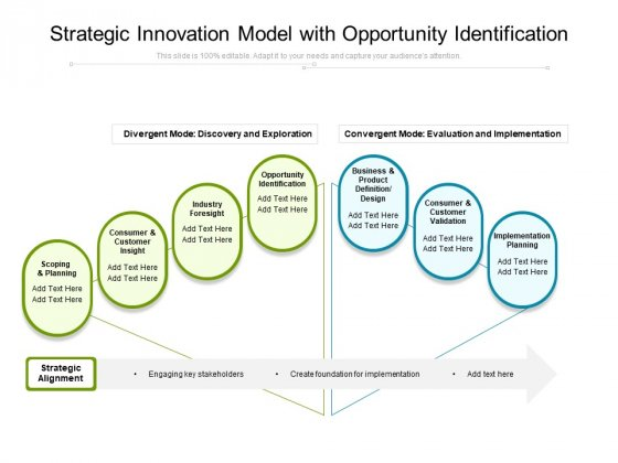Strategic Innovation Model With Opportunity Identification Ppt PowerPoint Presentation Gallery Themes PDF