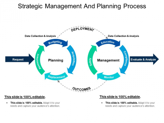 Strategic Management And Planning Process Ppt PowerPoint Presentation File Deck