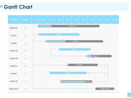 Strategic Management Gantt Chart Ppt Portfolio Outline PDF