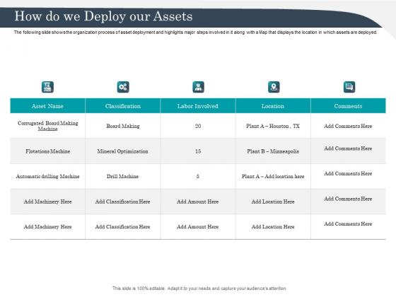 Strategic Management Of Assets How Do We Deploy Our Assets Brochure PDF