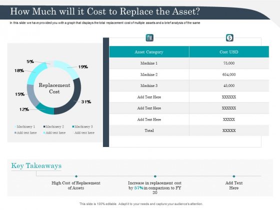 Strategic Management Of Assets How Much Will It Cost To Replace The Asset Ideas PDF