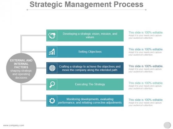 Strategic Management Process Ppt PowerPoint Presentation Background Image