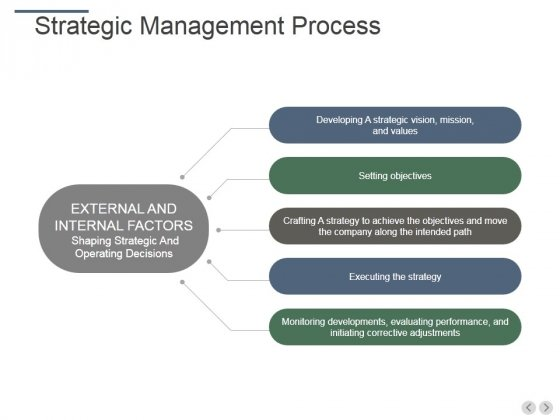 Strategic Management Process Ppt PowerPoint Presentation Gallery Designs