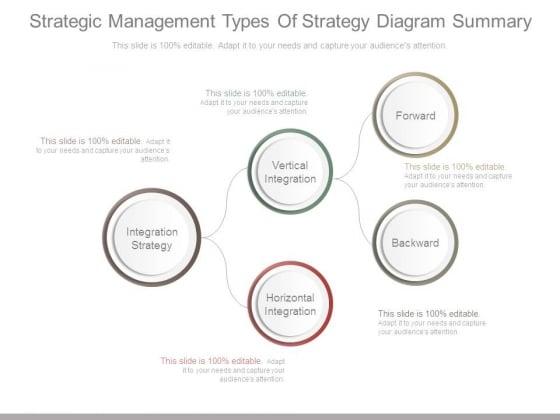 Strategic Management Types Of Strategy Diagram Summary