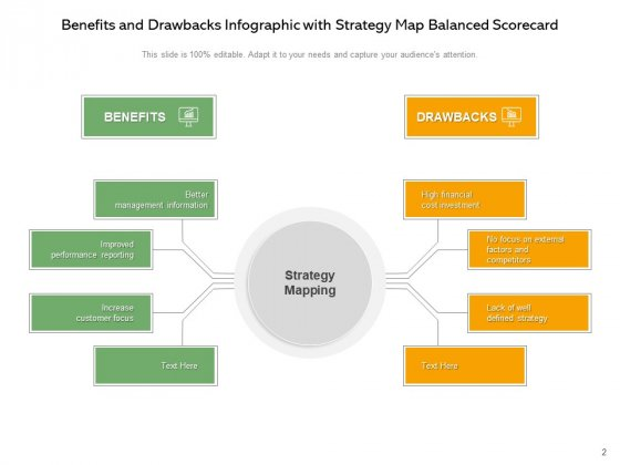Strategic_Mapping_Balanced_Scorecard_Advantages_And_Disadvantages_Ppt_PowerPoint_Presentation_Complete_Deck_Slide_2