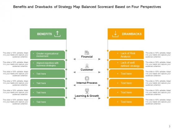 Strategic_Mapping_Balanced_Scorecard_Advantages_And_Disadvantages_Ppt_PowerPoint_Presentation_Complete_Deck_Slide_3