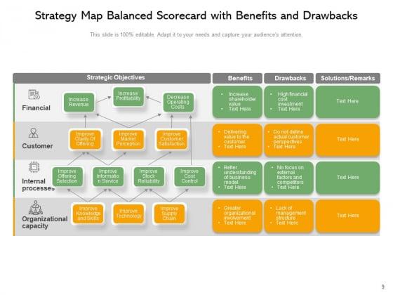 Strategic_Mapping_Balanced_Scorecard_Advantages_And_Disadvantages_Ppt_PowerPoint_Presentation_Complete_Deck_Slide_9
