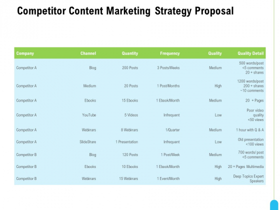 Strategic Marketing Approach Competitor Content Marketing Strategy Proposal Graphics PDF