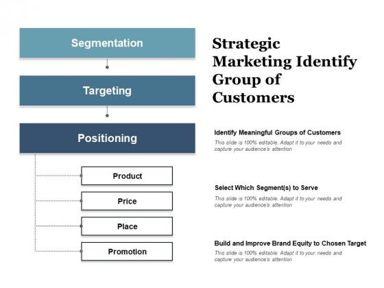Strategic Marketing Identify Group Of Customers Ppt PowerPoint Presentation Slides Inspiration