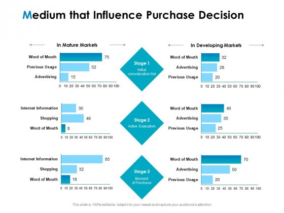 Strategic Marketing Plan Medium That Influence Purchase Decision Ppt PowerPoint Presentation Styles Graphics PDF