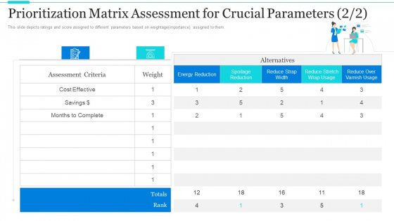 Strategic Methods Of Stakeholder Prioritization Prioritization Matrix Assessment For Crucial Parameters Effective Pictures PDF