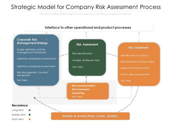 Strategic Model For Company Risk Assessment Process Ppt PowerPoint Presentation Inspiration Maker PDF