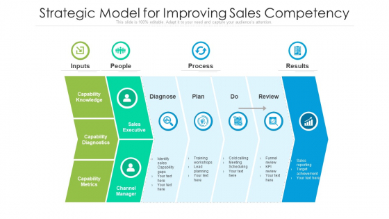 Strategic Model For Improving Sales Competency Ppt PowerPoint Presentation File Summary PDF