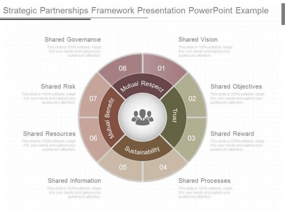 Strategic Partnerships Framework Presentation Powerpoint Example