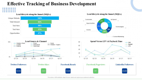 Strategic Plan For Business Expansion And Growth Effective Tracking Of Business Development Rules PDF