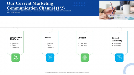 Strategic Plan For Business Expansion And Growth Our Current Marketing Communication Channel Ideas PDF