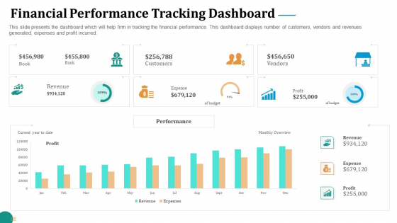 Strategic Plan For Corporate Recovery Financial Performance Tracking Dashboard Summary PDF