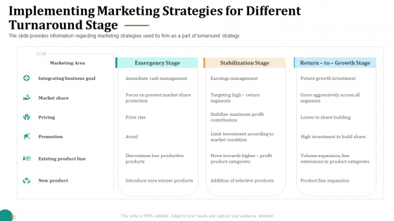Strategic Plan For Corporate Recovery Implementing Marketing Strategies For Different Turnaround Stage Summary PDF