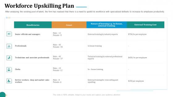 Strategic Plan For Corporate Recovery Workforce Upskilling Plan Ppt Portfolio Inspiration PDF