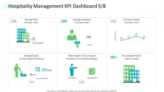 Strategic Plan Of Hospital Industry Hospitality Management KPI Dashboard Fixed Formats PDF