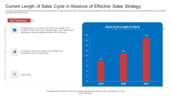 Strategic Plan To Increase Sales Volume And Revenue Current Length Of Sales Cycle In Absence Of Effective Sales Strategy Ideas PDF