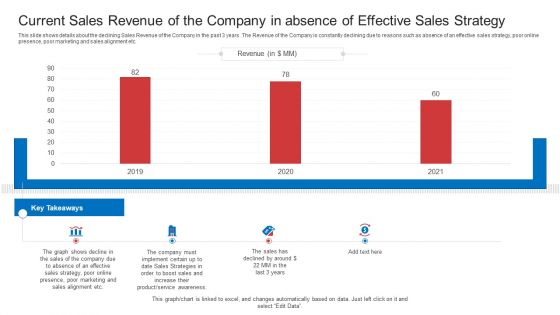 Strategic Plan To Increase Sales Volume And Revenue Current Sales Revenue Of The Company In Absence Of Effective Sales Strategy Diagrams PDF