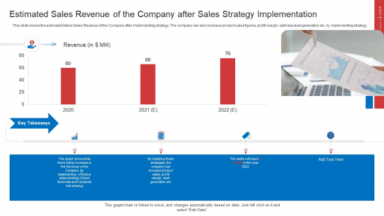 Strategic Plan To Increase Sales Volume And Revenue Estimated Sales Revenue Of The Company After Sales Strategy Implementation Background PDF