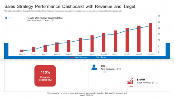 Strategic Plan To Increase Sales Volume And Revenue Sales Strategy Performance Dashboard With Revenue And Target Summary PDF
