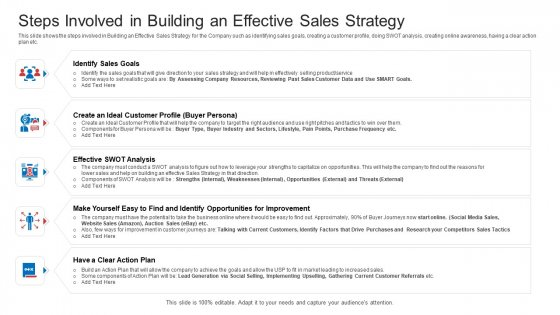 Strategic Plan To Increase Sales Volume And Revenue Steps Involved In Building An Effective Sales Strategy Designs PDF
