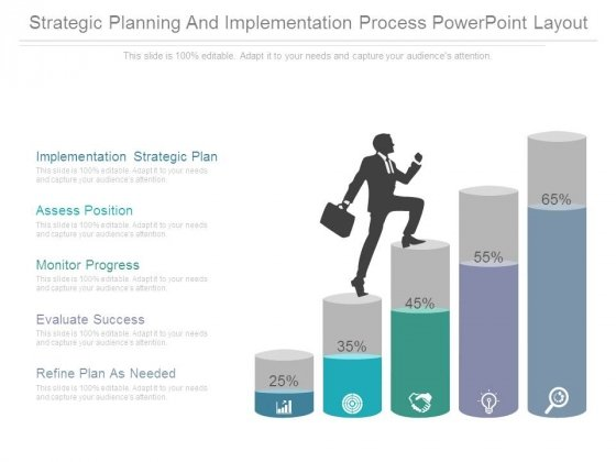 Strategic Planning And Implementation Process Powerpoint Layout