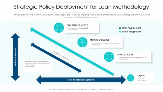 Strategic Policy Deployment For Lean Methodology Ppt PowerPoint Presentation Icon Background Images PDF