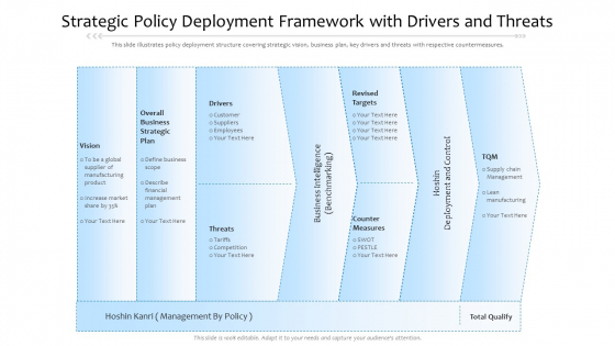 Strategic Policy Deployment Framework With Drivers And Threats Ppt PowerPoint Presentation File Guide PDF